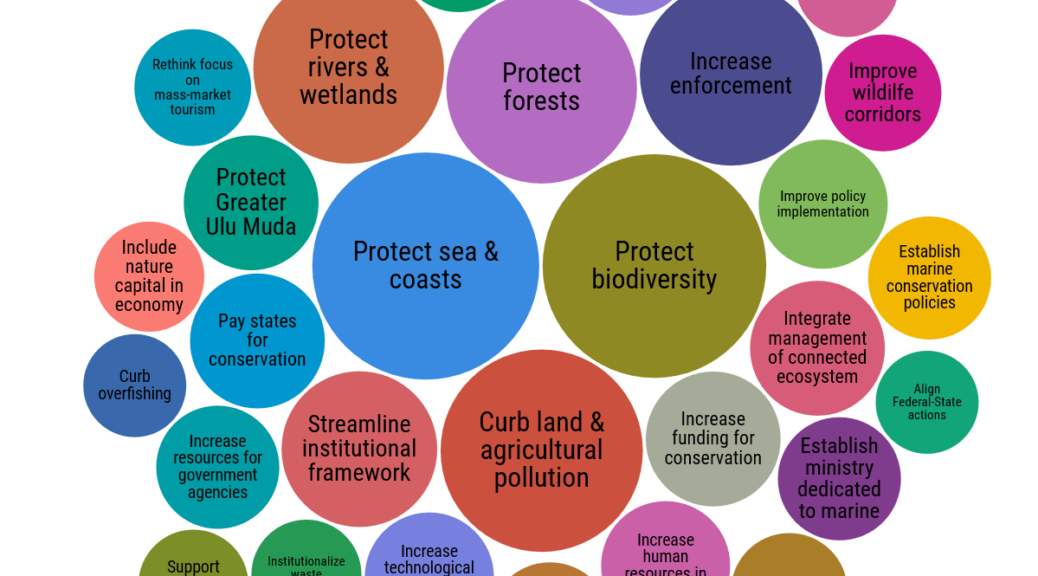 Malaysian conservationists rank what they wish to see in Budget 2021