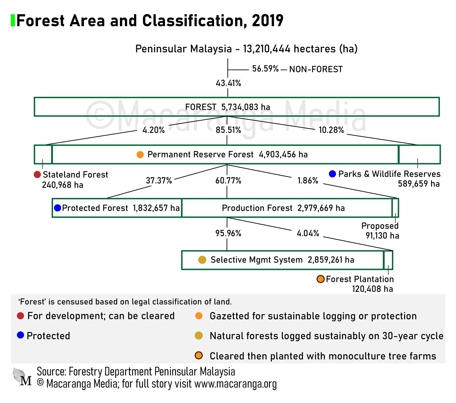 A diagram showing the breakdown of forest classifications and area in Peninsular Malaysia (Macaranga)