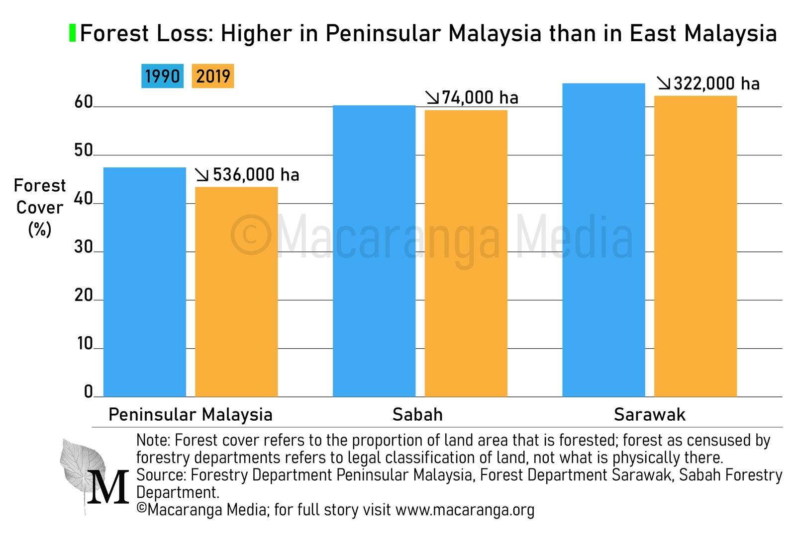 Figure 1: Forest Loss has been higher in Peninsular Malaysia than in East Malaysia (Macaranga)