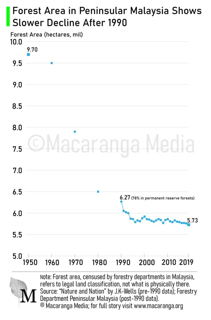Forest area in Peninsular Malaysia 1950-2019