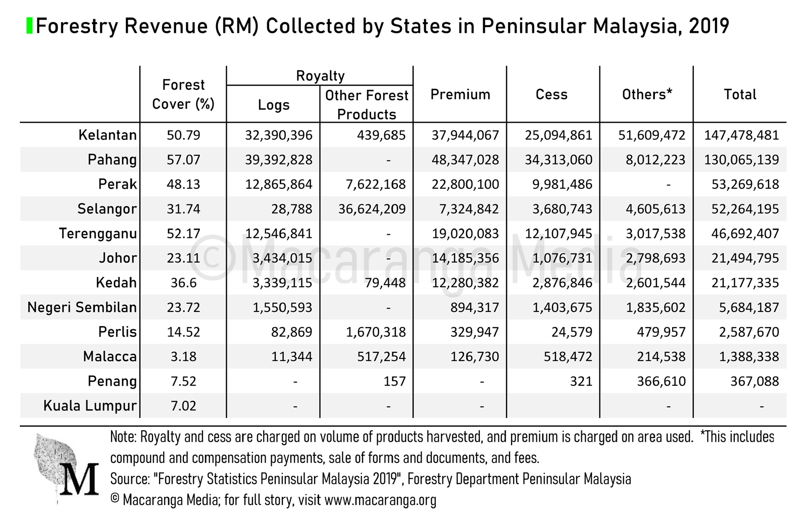 Most states in Peninsular Malaysia collected 20 to more than 100 hundred ringgit in forestry revenue in 2019 (Macaranga)