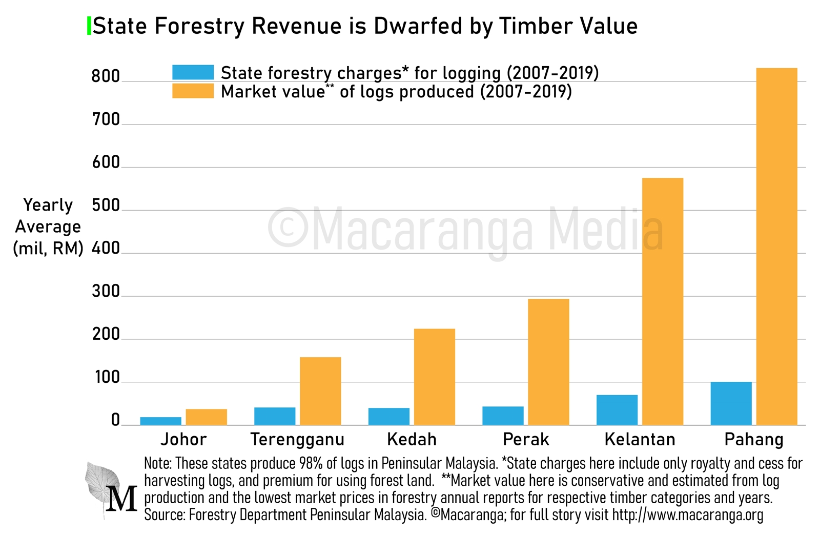 State forestry revenue in Peninsular Malaysia has been several times lower than timber value (Macaranga).