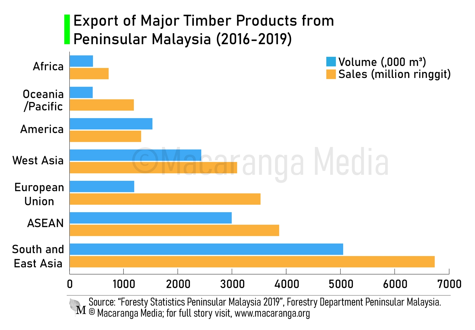 Timber Export values from Peninsular Malaysia for the years 2016-2019