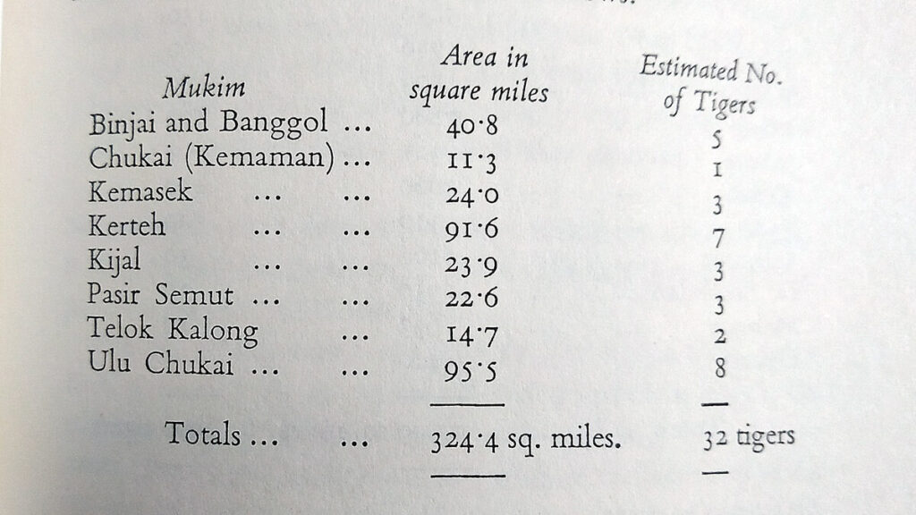 Arthur Locke's table in his 1954 book in which he estimated 32 tigers in Kemaman district in the 1950s.