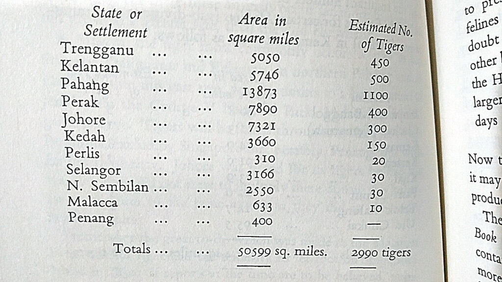 Arthur Locke's table in his 1954 book in which he estimated about 3000 tigers in Malaya in the 1950s.