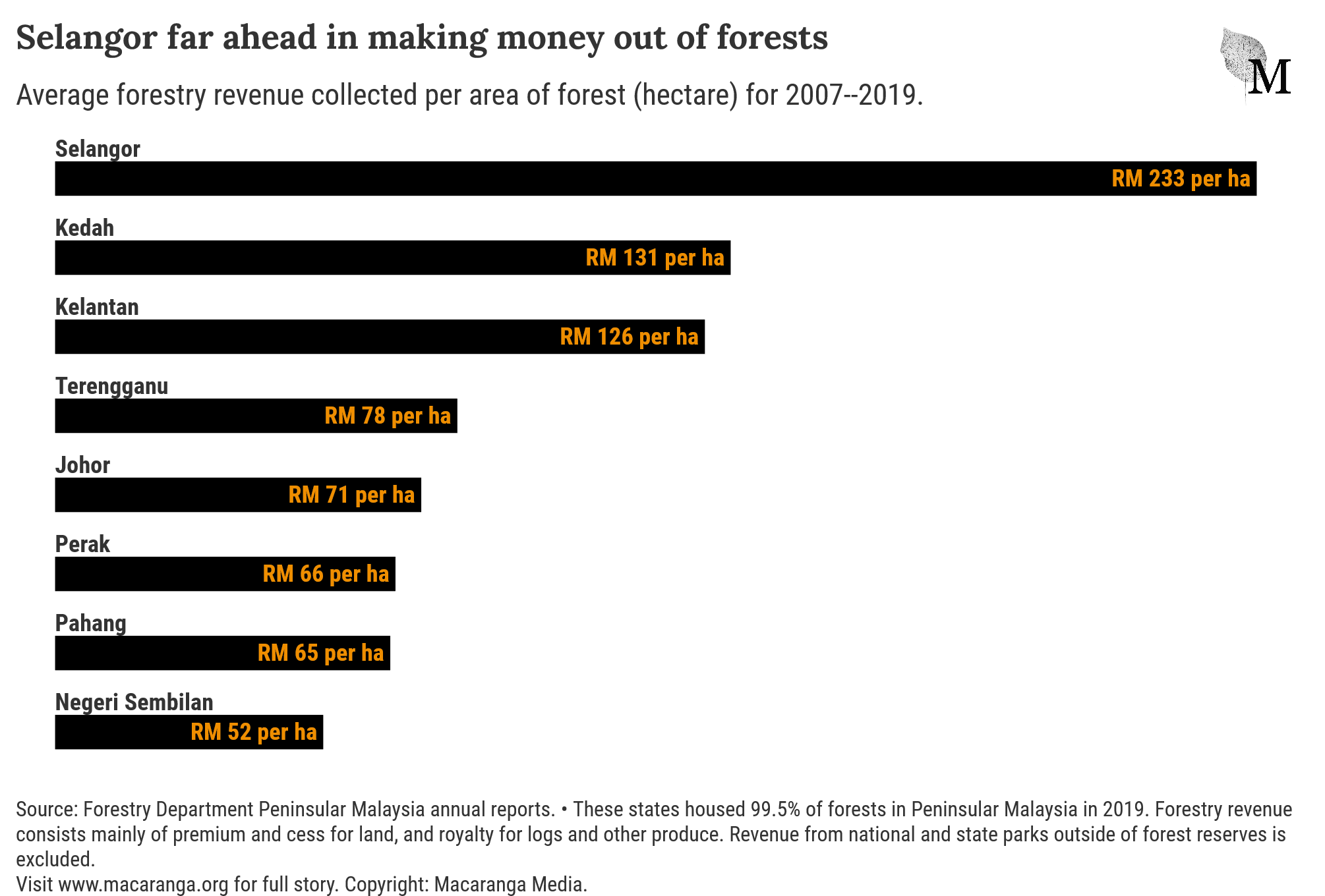 Selangor was the most effective state in generating revenue from its forest.