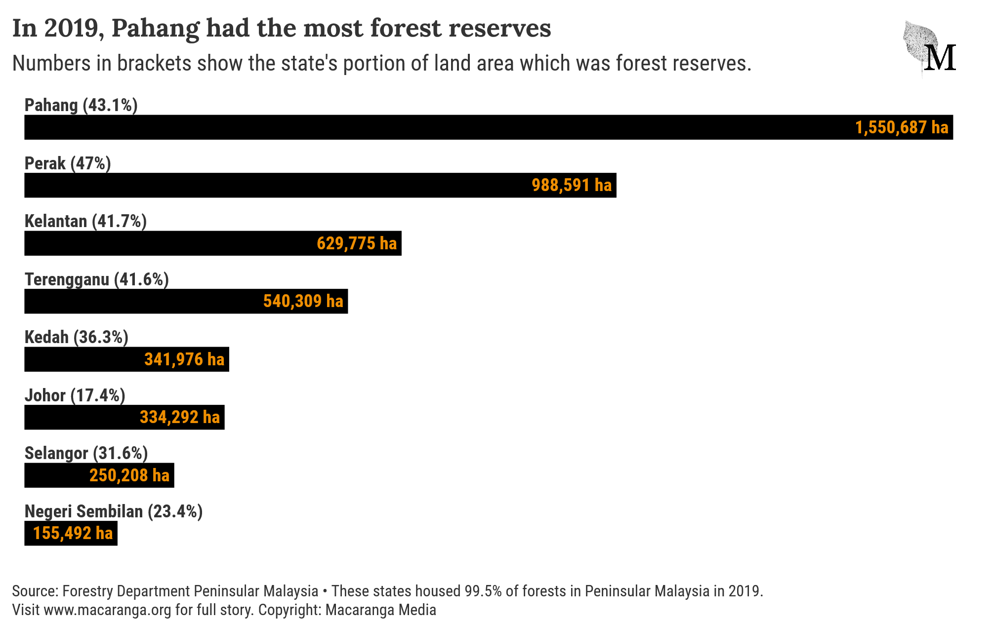 A chart showing area of permanent forest reserves in states in Peninsular Malaysia, 2019. Pahang topped the chart.