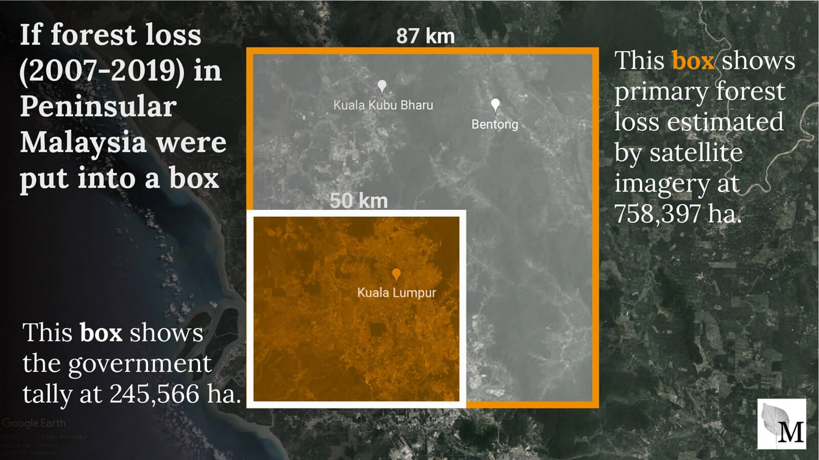 Two boxes showing the comparison of government tall of forest loss in Peninsular Malaysia at 245566 ha against satellite estimates three times higher.