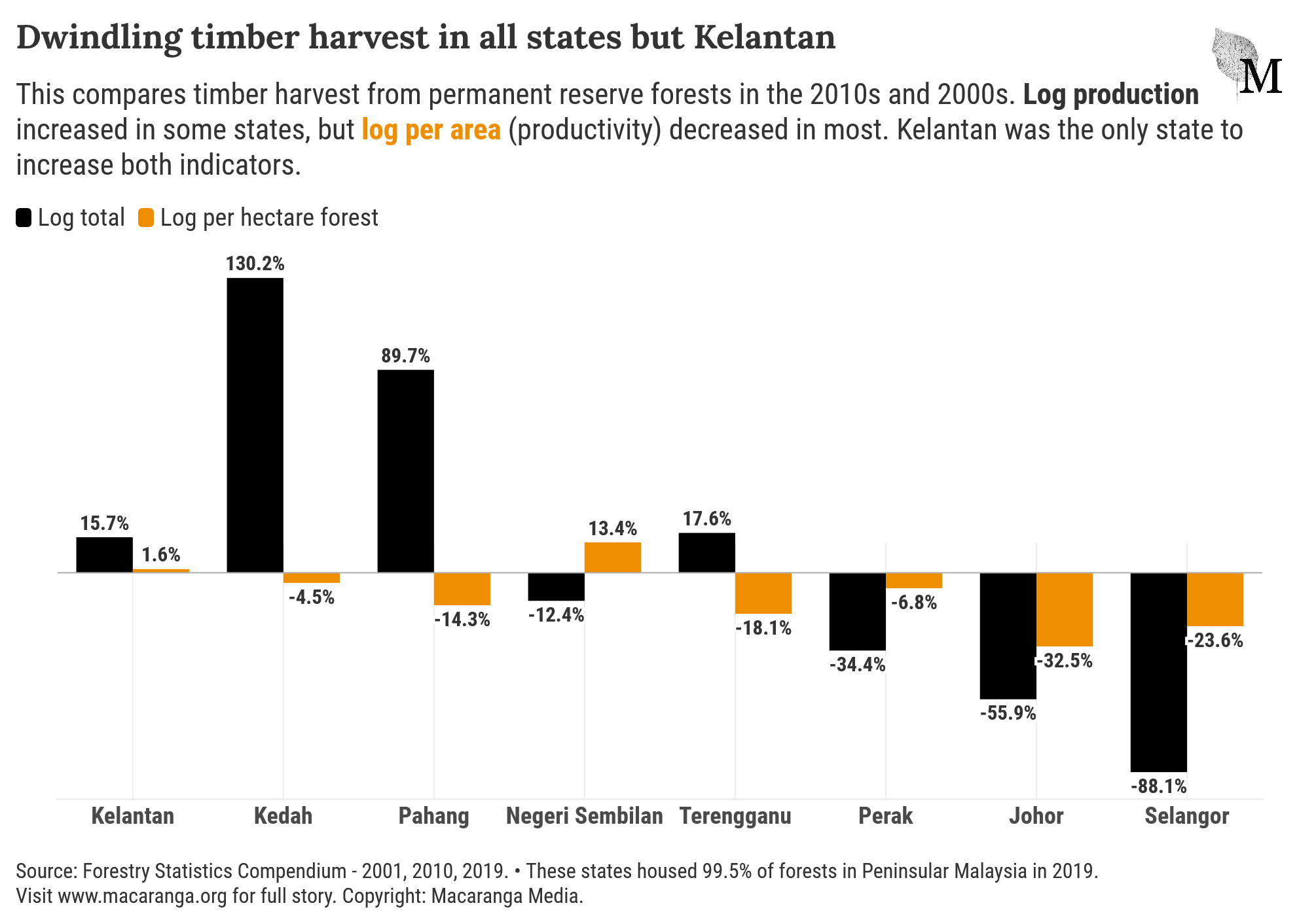 All states in Peninsular Malaysia but Kelantan saw declines in timber harvest in the 2010s compared to the 2000s.
